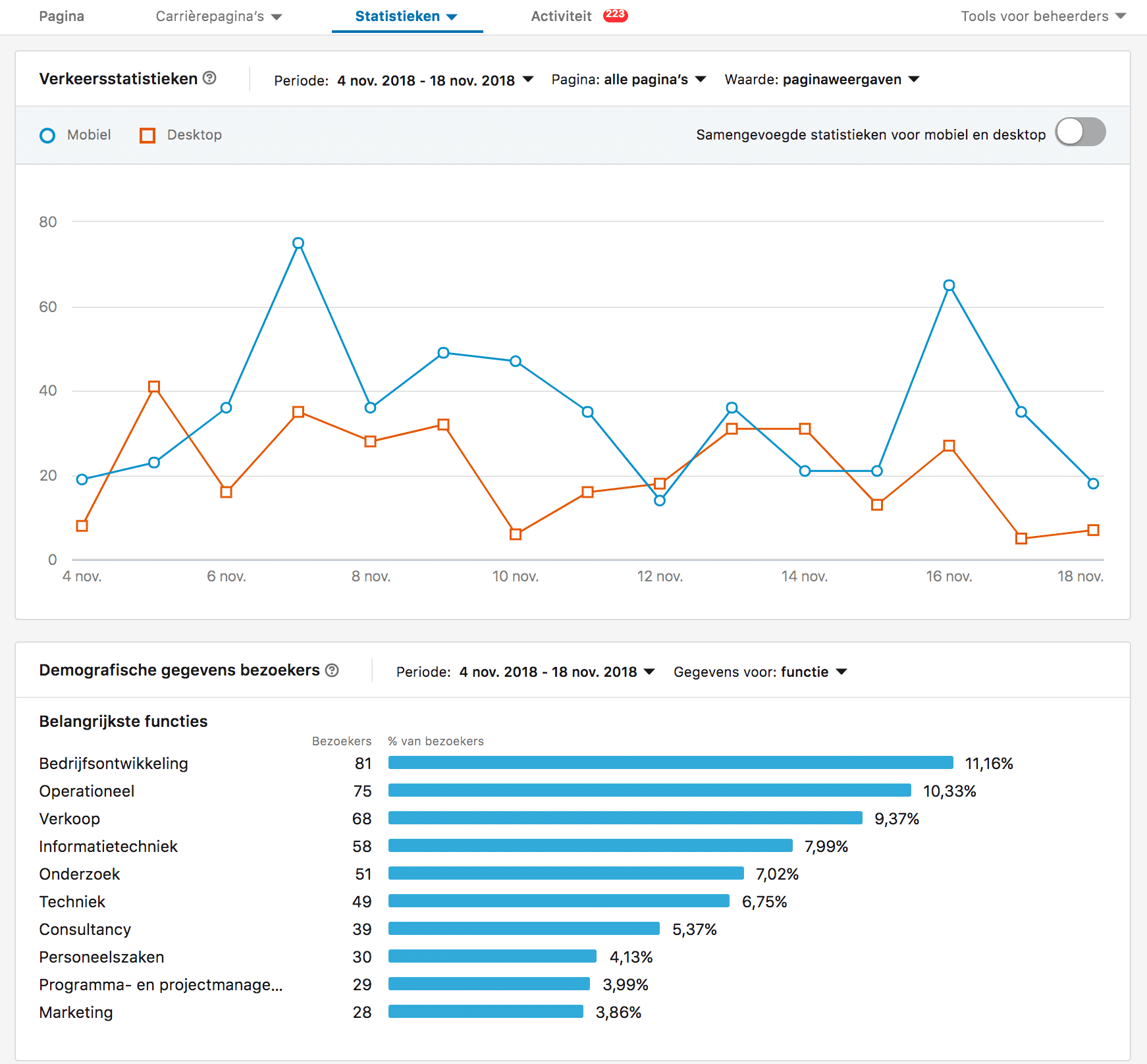 LinkedIn pages - betere paginastatistieken - Lincelot