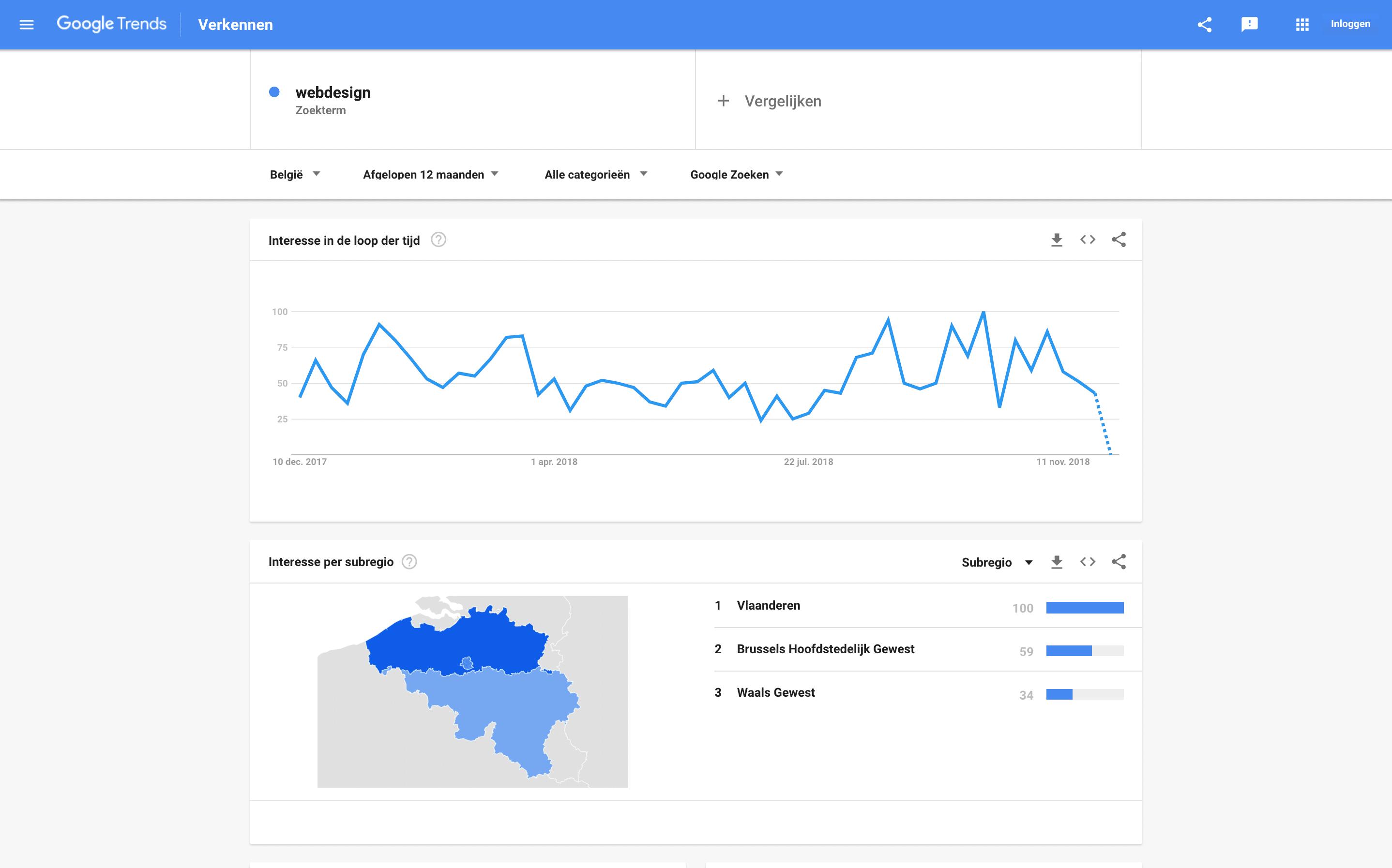 Google Trends - Relatieve populariteit webdesign - Lincelot
